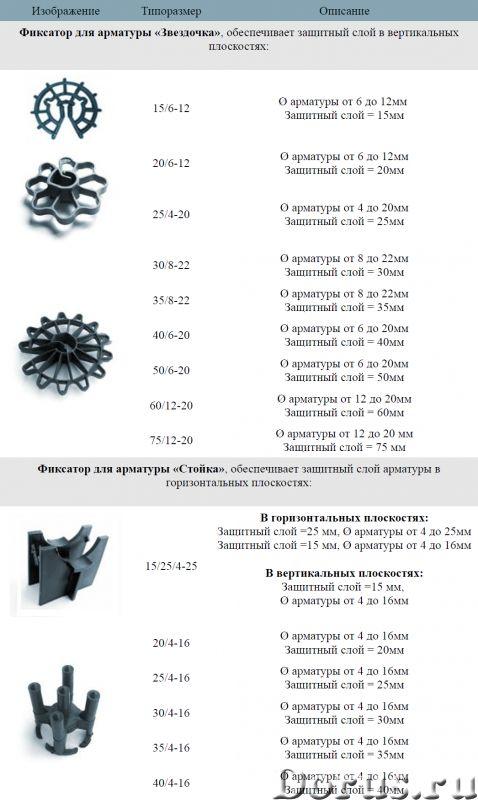 Фиксаторы для арматуры Пластиковые закладные - Материалы для строительства - Продаю фиксаторы для ар..., фото 6